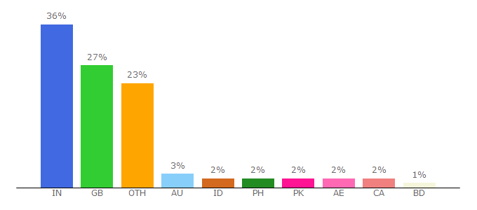 Top 10 Visitors Percentage By Countries for unblockit.club