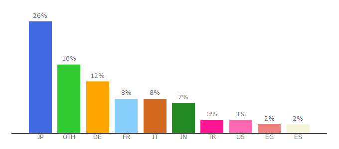 Top 10 Visitors Percentage By Countries for uploaded.net
