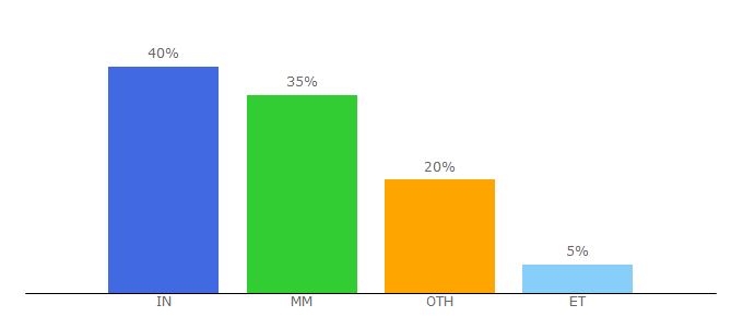 Top 10 Visitors Percentage By Countries for urkund.com