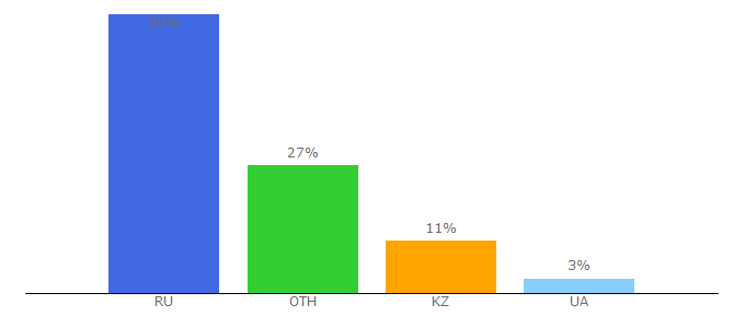 Top 10 Visitors Percentage By Countries for utorrent.info