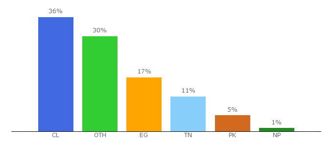 Top 10 Visitors Percentage By Countries for vipto.de
