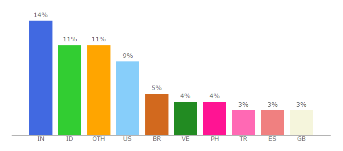 Top 10 Visitors Percentage By Countries for wattpad.com