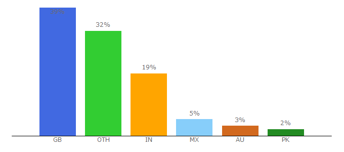 Top 10 Visitors Percentage By Countries for webuy.com