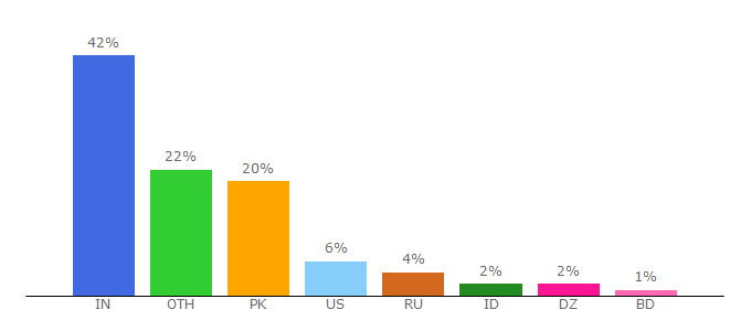 Top 10 Visitors Percentage By Countries for worldcosplay.net