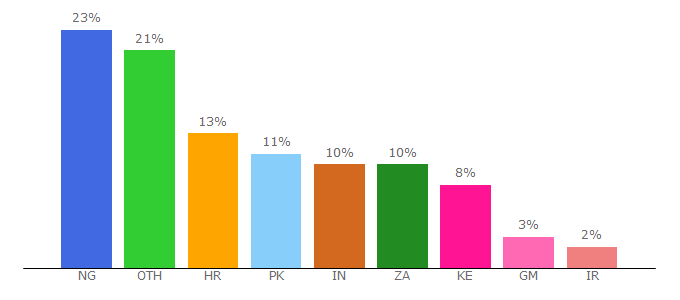 Top 10 Visitors Percentage By Countries for wsmmirror.info