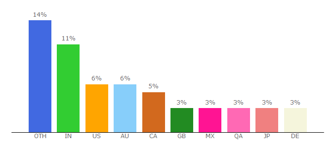 Top 10 Visitors Percentage By Countries for xe.com