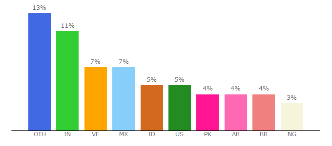 Top 10 Visitors Percentage By Countries for y2mate.com