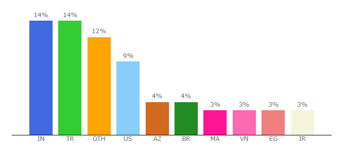 Top 10 Visitors Percentage By Countries for yandex.com