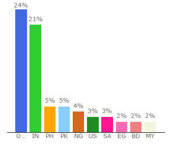 Top 10 Visitors Percentage By Countries for yifysubtitles.org