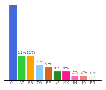 Top 10 Visitors Percentage By Countries for yout.com