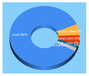 Top 5 Keywords send traffic to yout.com