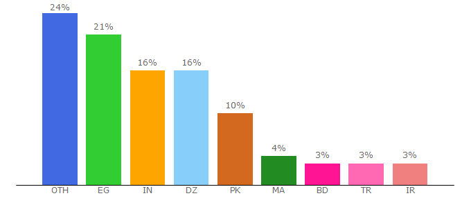 Top 10 Visitors Percentage By Countries for zareklamy.com