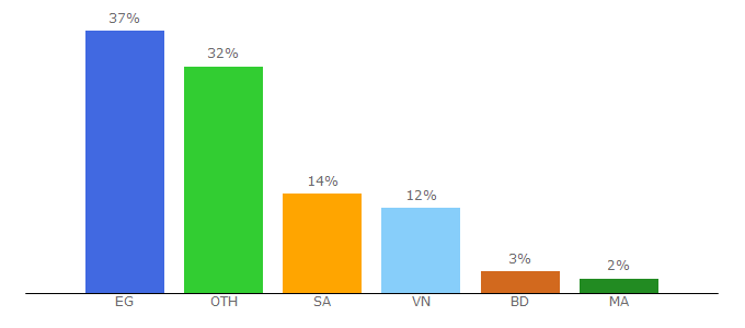 Top 10 Visitors Percentage By Countries for zefoy.com