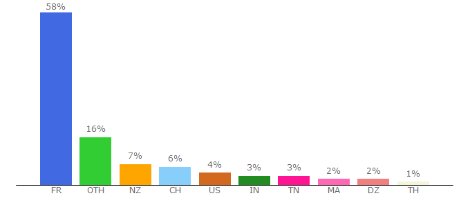 Top 10 Visitors Percentage By Countries for zonebourse.com