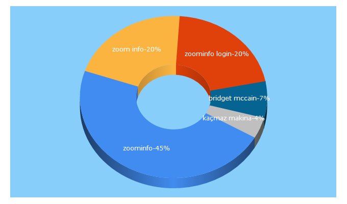 Top 5 Keywords send traffic to zoominfo.com